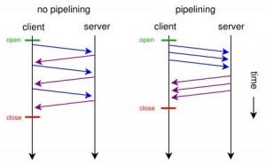 What is pipelining in about:config that improve the speed